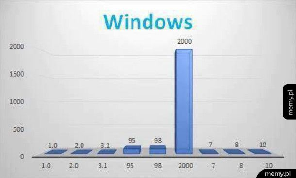 Wykres Windowsów
