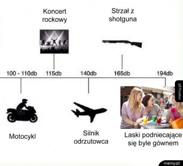 Największy hałas