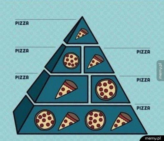 Moja osobista piramida żywieniowa