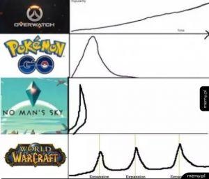 Grywalność gier