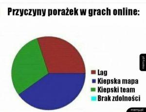 Gry online takie są