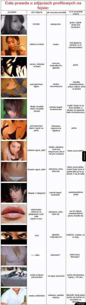 Prawda o profilowych