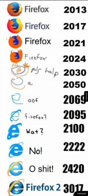 Zmienianie się logo firefox