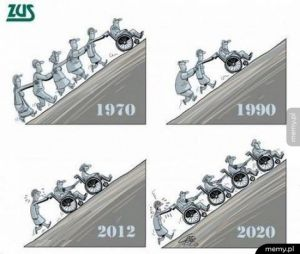 Prognozy na 2020 wd. ZUS