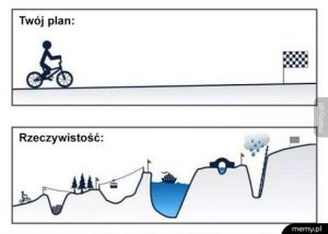 Plany vs rzeczywistość
