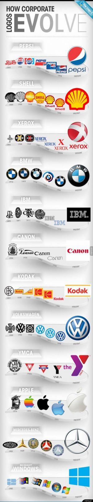 Ewolucja logotypów