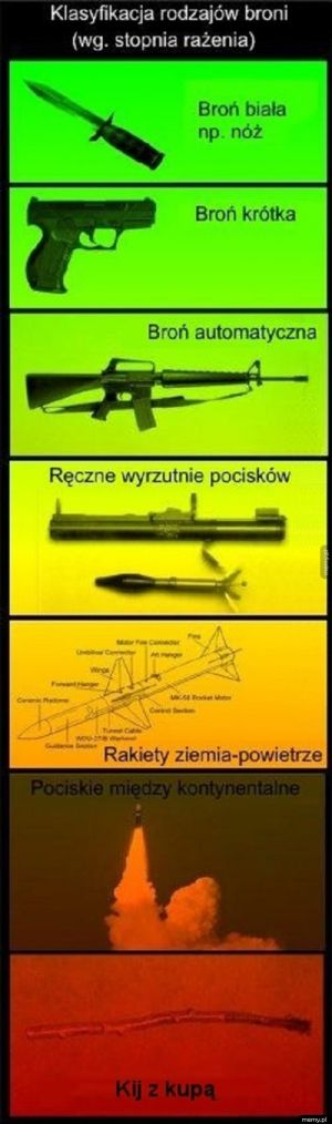 Klasyfikacja broni